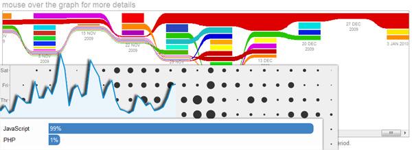 Network Graphs