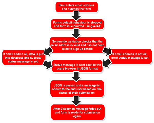 Flow Chart Of Events