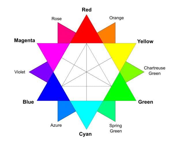 Image Credit: Colour Wheel by Dan PMK