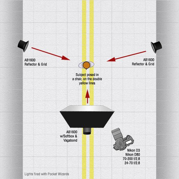Lighting Diagram - Rim Lighting