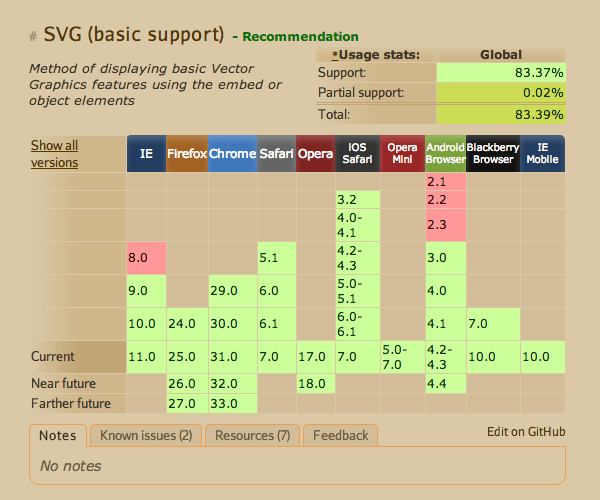More details of SVG and browser support can be found on caniusecom