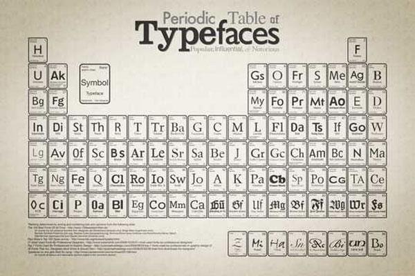 wallpaper art 17 periodic table