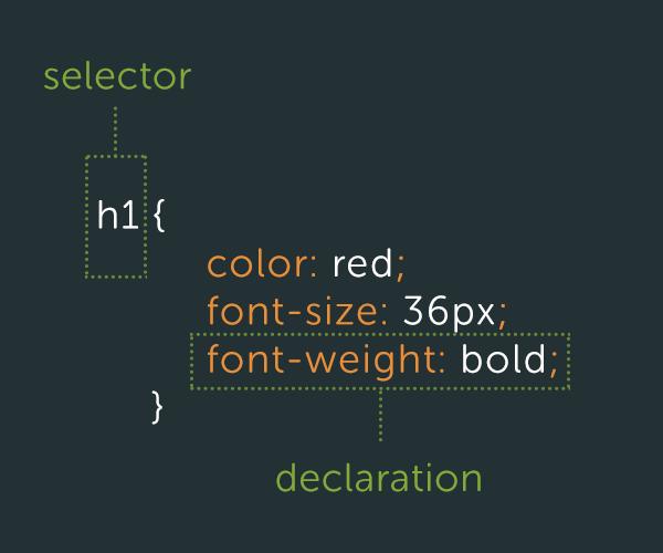 css-best-selector-declaration