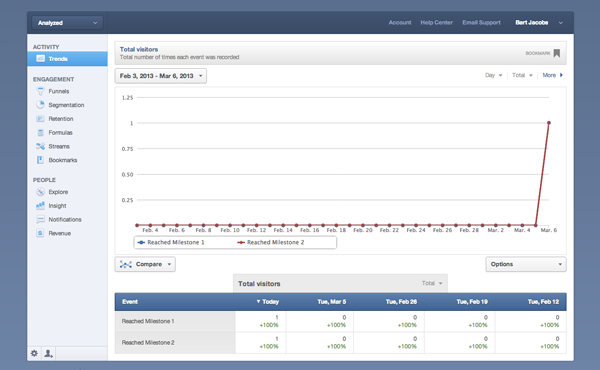 Mobile Analytics with Mixpanel: The Trends View in Mixpanel - Figure 10