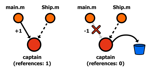 Figure 22 Weak reference to the captain value