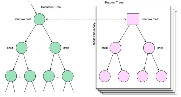 Normal Document Tree  Shadow DOM Subtrees