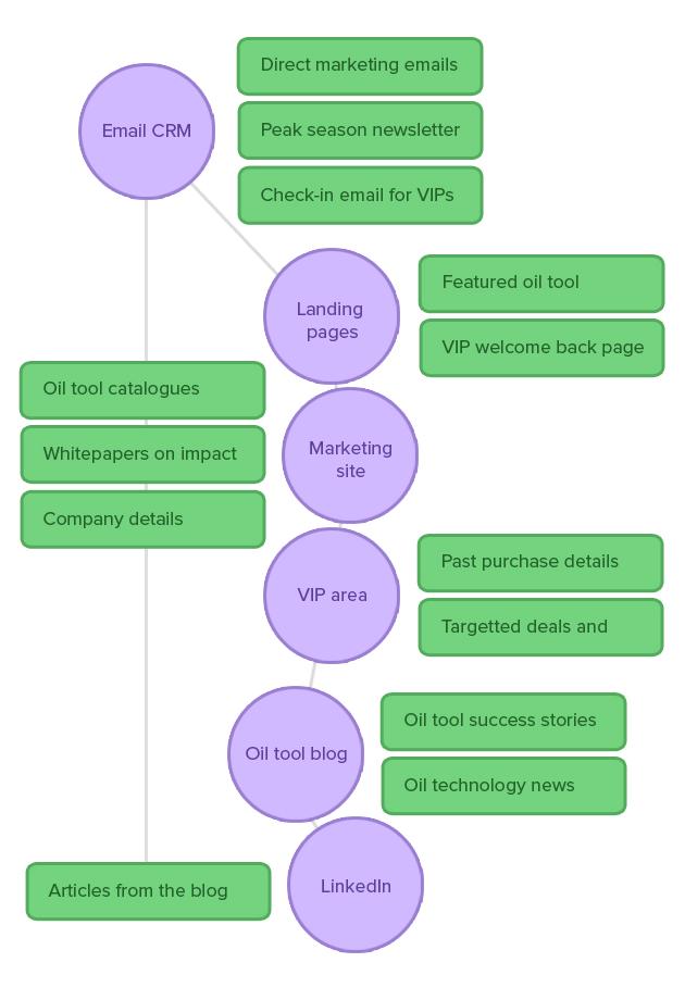 webtuts-sitemap-image3