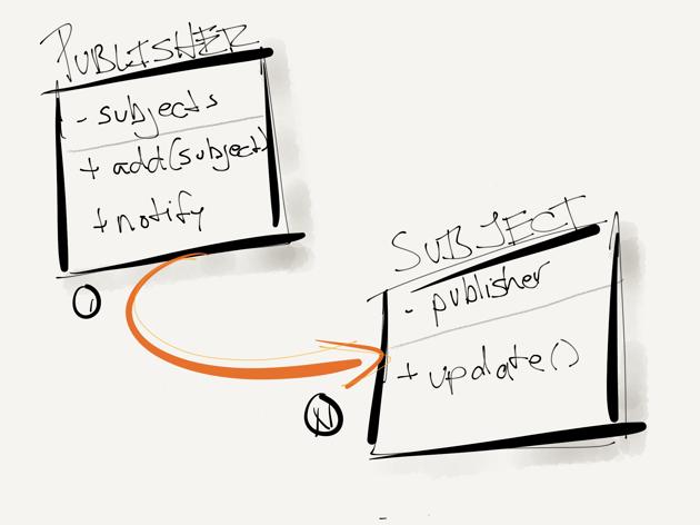 WordPress Design Patterns