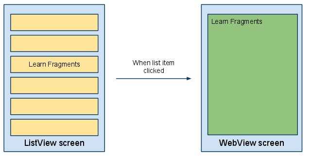 Android SDK Fragments - Figure 1