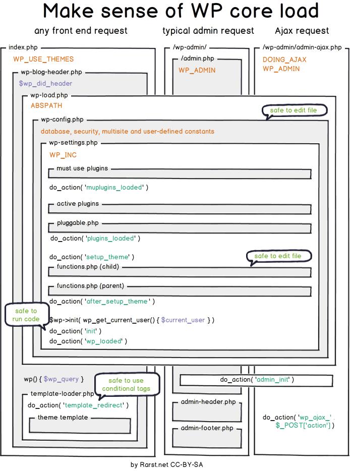 WordPress Core Lifecycle