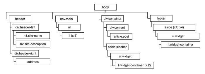 01-theme-doctree.jpg