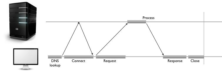 Connection Delays