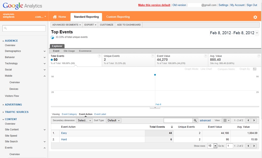 Google Analytics Event view showing actions
