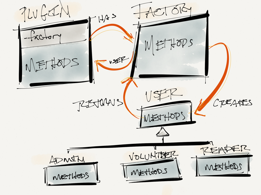 The Simple Factory Pattern