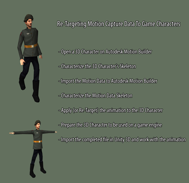 Re-Targeting Motion Capture Data to Game Characters Using MotionBuilder