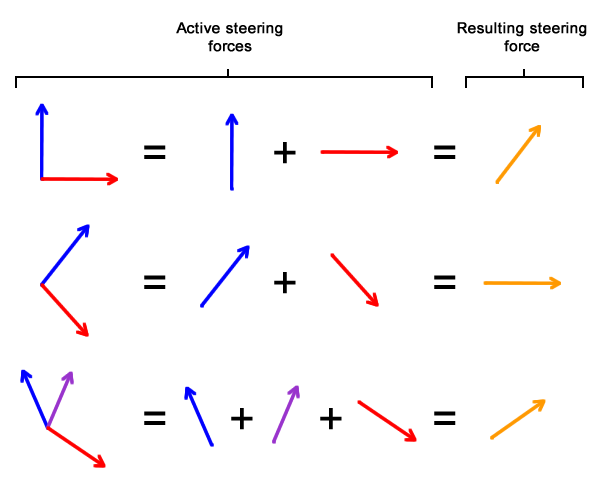 Steering forces combined to produce a single steering force