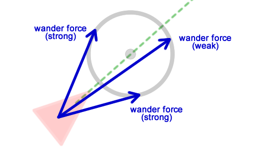 Analyzing the wander force
