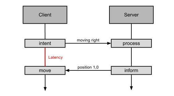 Client side prediction - Authoritative server - Latency