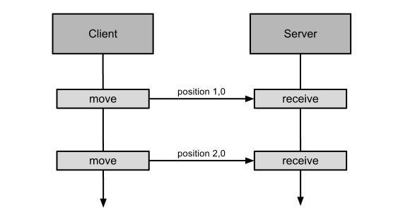 Client side prediction - Non-authoritative server