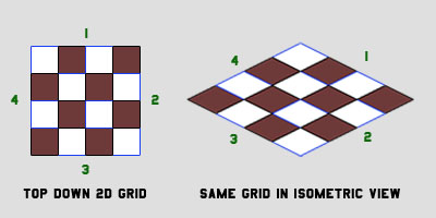 Creating Isometric Worlds: A Primer for Game Developers