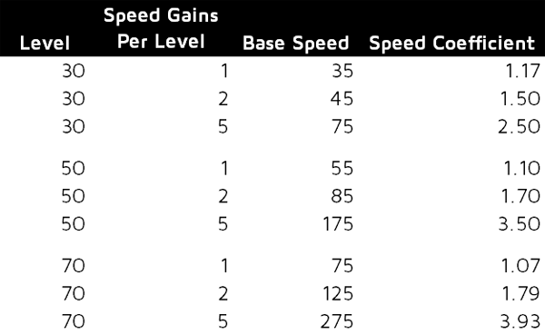 Speed coefficients at different levels for different speed gains.