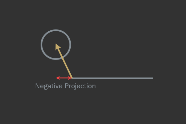 Projecting vector from edge vertex to circle center onto the edge.