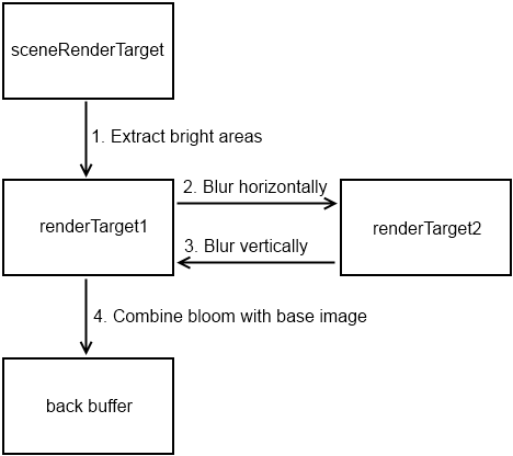Render target diagram