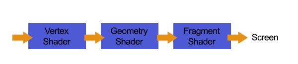 shader pipeline-v2