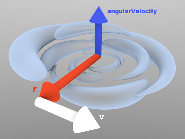 Velocity in the vortex is computed with cross product.