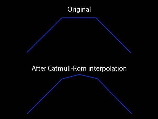 catmull-rom-effect