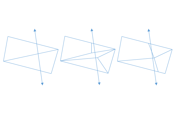 Example of a visible crack between triangles as a result of inconsistent clipping (image inspired by Ericson's Real-Time Collision Detection book).