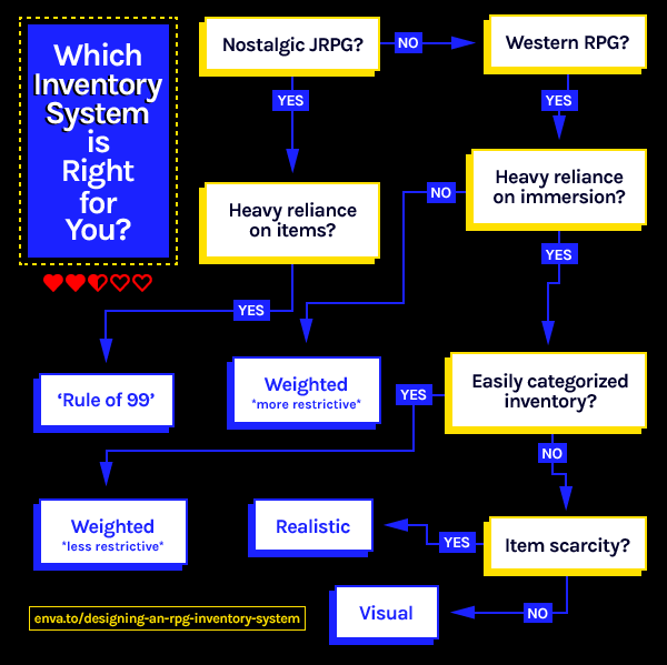 which-rpg-inventory-system