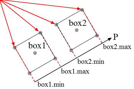 projection of minimum and maximum of two boxes