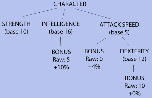 Using the Composite Design Pattern for an RPG Attributes System