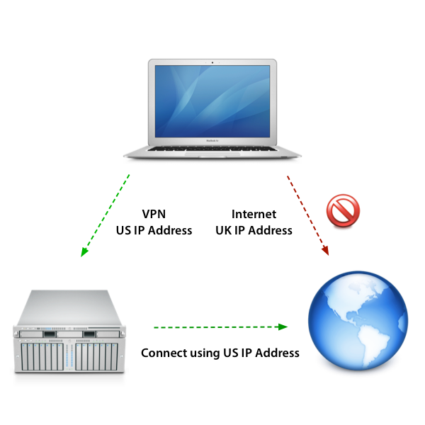 With a VPN connection you can take on the network connection of the VPN server and browse the web as though youre in a different country