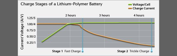 Battery charge graph details how your battery charges over time graph courtesy of Apple