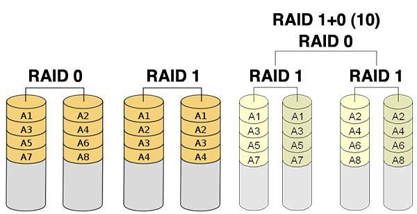create a foolproof backup system for your macraid configurations