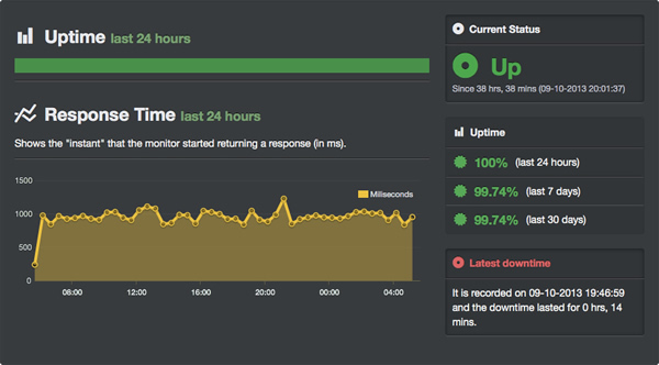 Ghostpi.org response time tracked on UptimeRobo