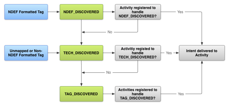 nfc tag dispatch
