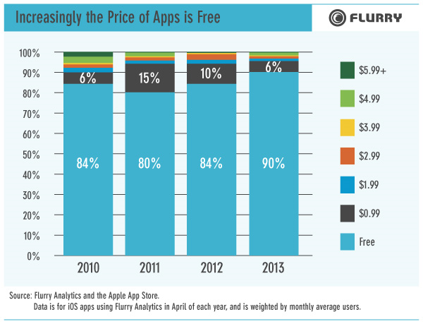 app-prices-marketshare