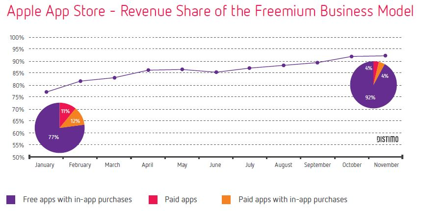 Apple App Store Revenue Freemium VS Paid