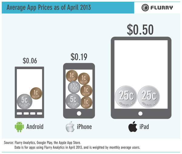 average-app-prices