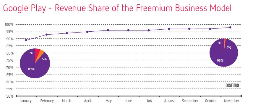Google Play Store Revenue Freemium VS Paid