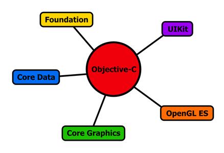 Figure 1: Objective-C pulling together aspects of several frameworks