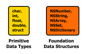 Figure 14 Our two categories of data types