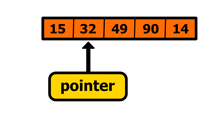 Figure 16 Incrementing the pointer to the second element of an array