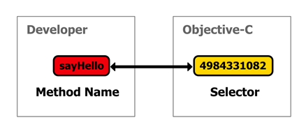 Figure 26 Developers representation of a method vs Objective-Cs representation