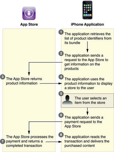 In App Purchase Built in Product Model Lifecycle