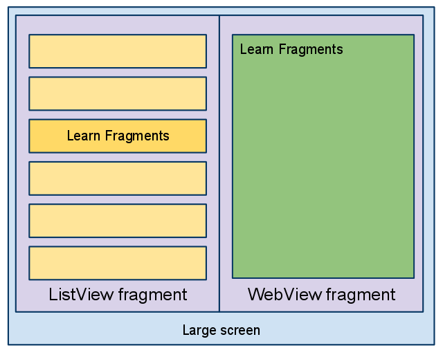Android SDK Fragments - Figure 2