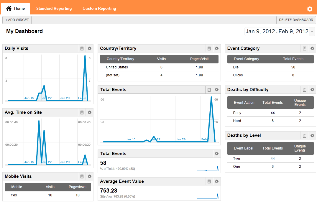 Google Analytics, Dashboard summaries